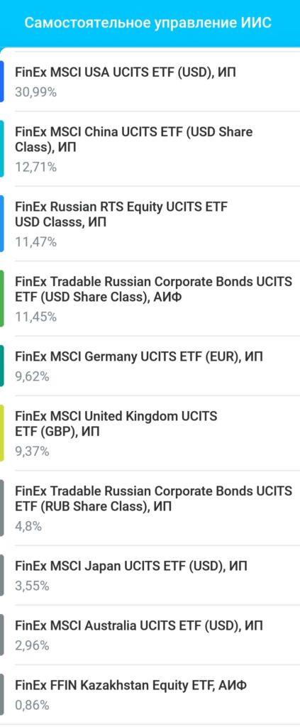 Инвестиционный портфель - акции и облигации